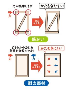 外部耐力壁面材の選択