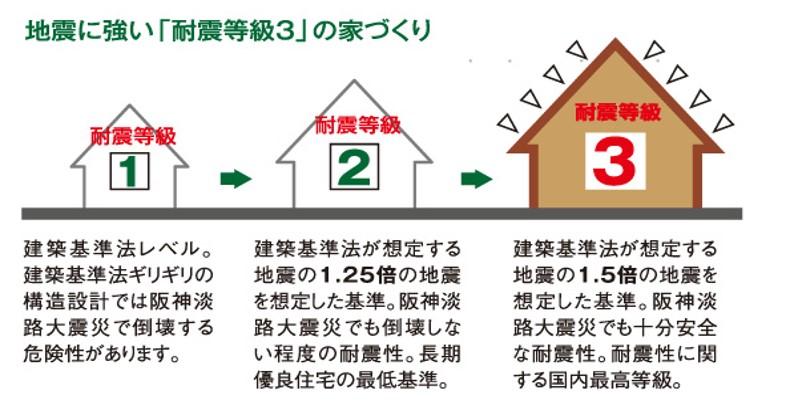 地震に強い「耐震等級3」の家づくり